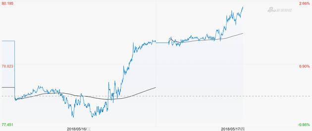 周四亚洲交易时段,7月交割的ICE布伦特原油期货合约突破80美元,最高报80.18美元(图片来源:新浪财经)