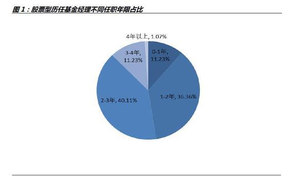 资料来源:WIND数据库,诺德基金FOF管理部