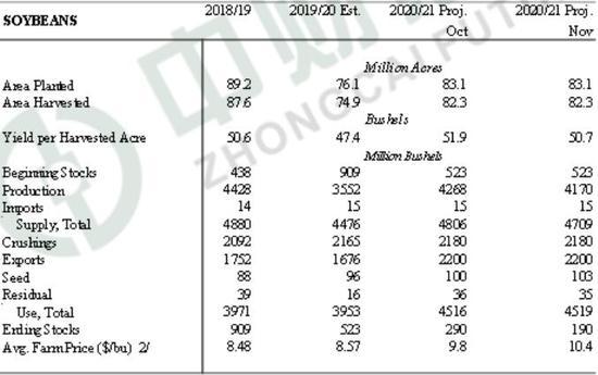 中财期货:做多M2105看跌期权策略报告
