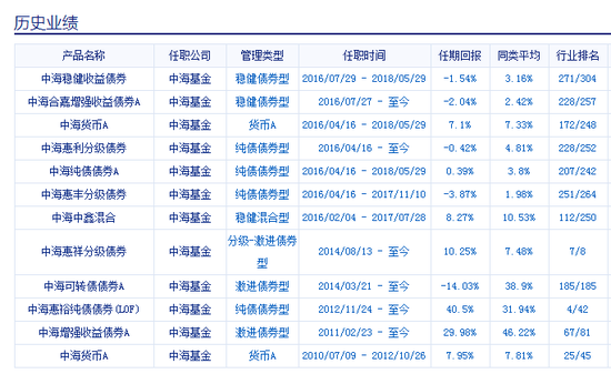 中海可转债基金成立5年亏22% 基金经理江小震离任