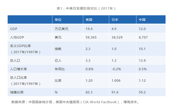 数据来源:中国国家统计局,美国中央情报局(CIA World Factbook),博海资本。