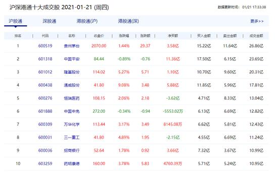 《【超越注册链接】北上资金净流入56.78亿 中国平安净买入11.36亿》