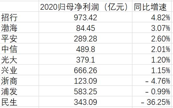 民生银行2020年净利润同比大降36.25% 垫底9家股份行