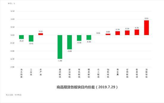 中粮期货 试错交易:7月30日市场观察