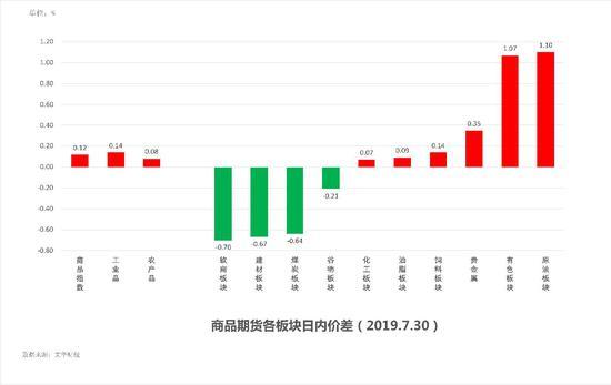 中粮期货 试错交易:7月31日市场观察