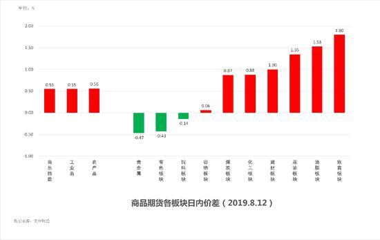 中粮期货 试错交易:8月13日市场观察