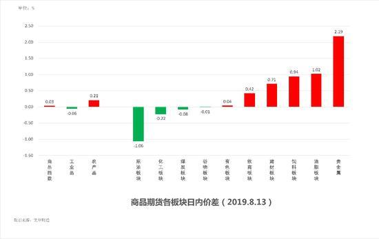 中粮期货 试错交易:8月14日市场观察