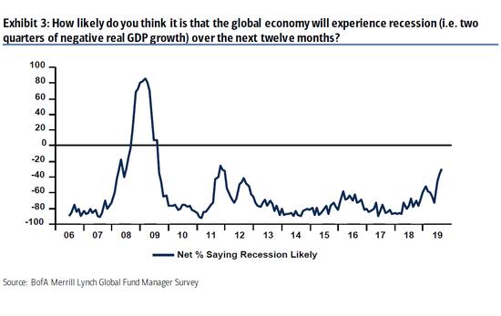 调查显示基金经理对衰退恐慌升至2011年来最高水平