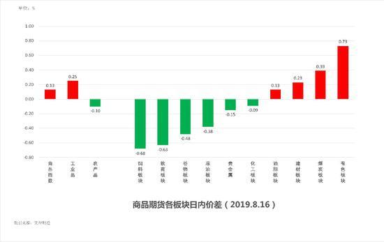 中粮期货 试错交易:8月19日市场观察