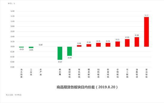 中粮期货 试错交易:8月21日市场观察