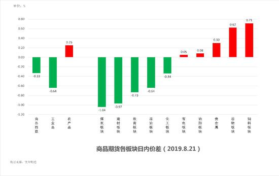 中粮期货 试错交易:8月22日市场观察