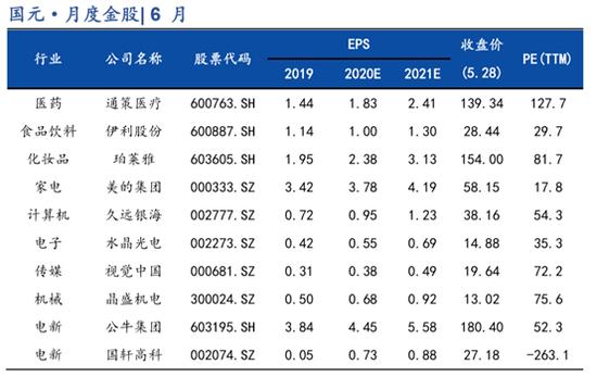 国元证券:5月金股组合盈利4.9% 6月荐股名单出炉