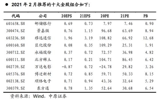 中原证券:1月金股组合盈利14.01% 2月荐股名单出炉