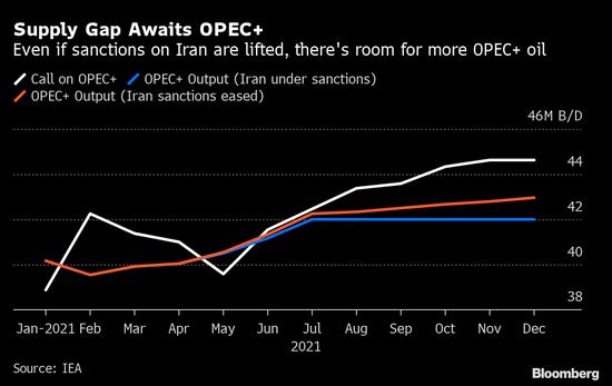 国际能源署表示石油需求可能会在一年内恢复到危机前的水平