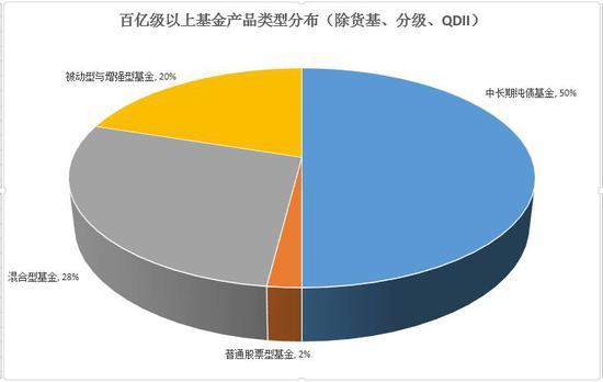 百亿级股混基金半年考:博时主题亏14% 兴全合宜亏7%