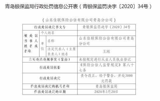 山东佳联保险公估青岛被罚5千:违规进行执业登记