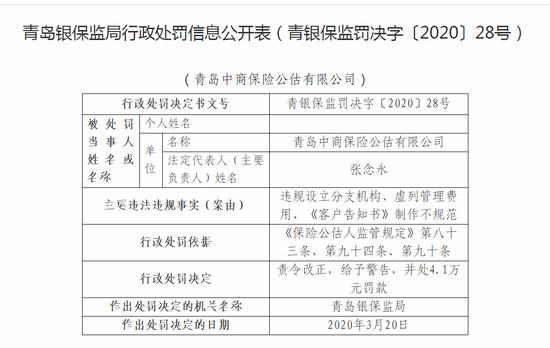 青岛中商保险公估有限公司被罚5.4万:虚列管理费用