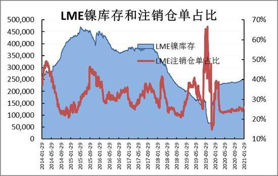 信达期货:沪镍:下游基本面改善 仍需注意市场忧虑
