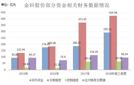金科股份短期偿债压力不减_700亿担保凸显融资困境