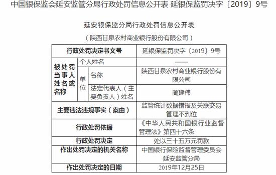 陕西甘泉农商行被罚35万:监管统计数据错报
