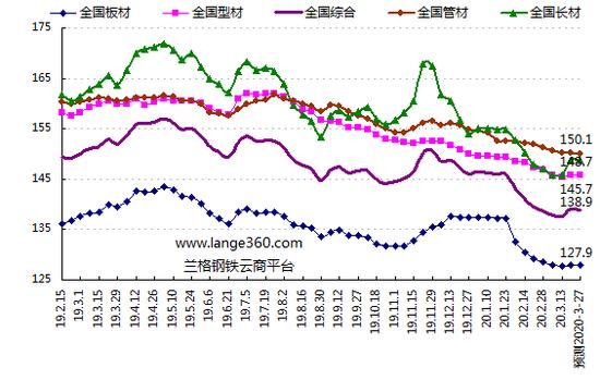 兰格预测:库存降了钢市该涨了?