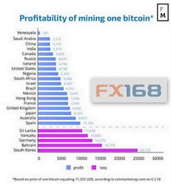 世界范围内挖取比特币成本,来源:FM,FX168财经网