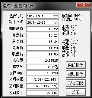 图1 数据来源:通信达 截至2017年12月13日15:00