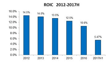 中海地产ROIC表现