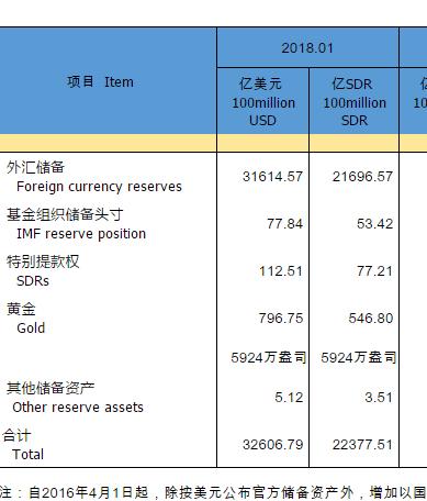 我国1月外储增加216亿美元 连续12个月增长