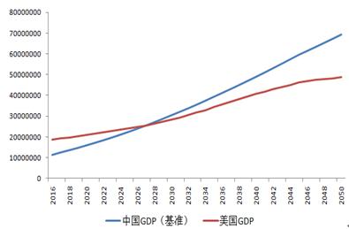 圖10 基準情景下中國與美國經濟總量<a href='http://www.bromography.com/baike/yuce.html' class='nlink'>預測</a>