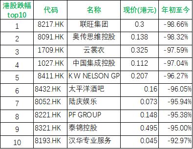 全部港股跌幅top10