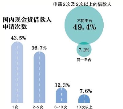 """现金贷逾期率飙升 """"老赖""""集结不还钱首逾逼近50%"""