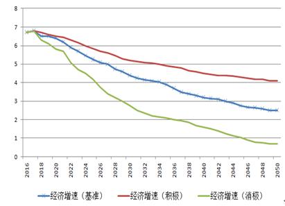 圖9 未來中國經濟增速的三種發展路徑