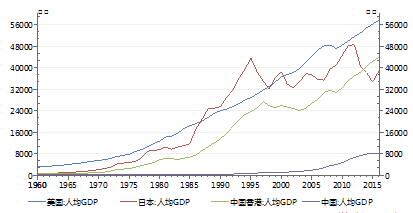 图1:中、美、日及中国香港人均GDP比较 资料