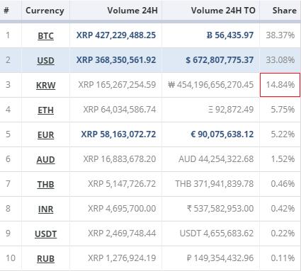 北京时间11日16:00,各国货币及代币占瑞波币(XRP)全球交易总量24h排名(前十位)(图片来源:CryptoCompare网站)