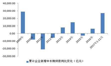 图1:2017年企业新增中长期贷款同比大幅增加 数据来源:WIND