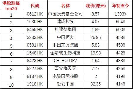 所有港股涨幅top10(图二)