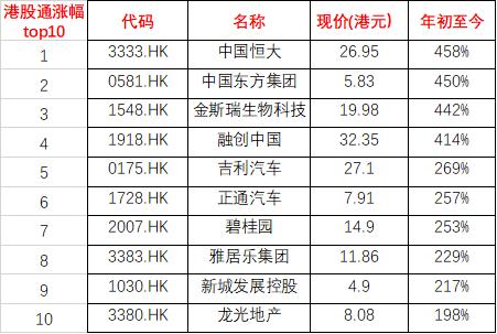 港股通涨幅榜top10(图三)