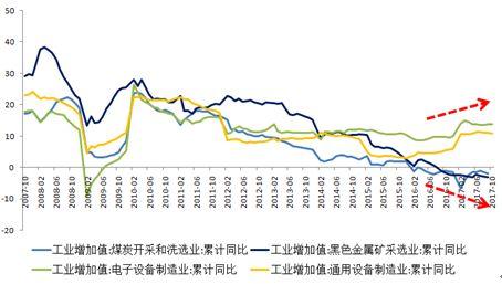 圖3 工業增加值增長分化