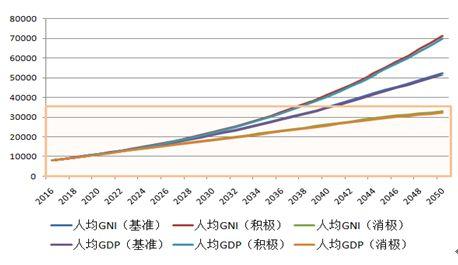 圖11 未來人均GDP和人均GNI增長狀況