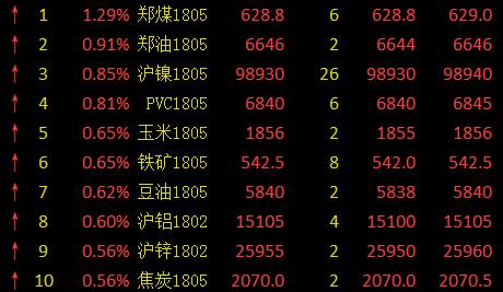 新浪期货:商品期货大面积飘红 有色、能