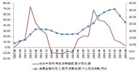 图2:商品房销售和个人购房贷款同比增速变化(%) 数据来源:WIND