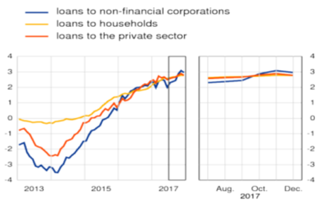 来源:ECB