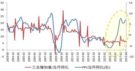 圖2 價格上升并未帶動實際工業產值增長