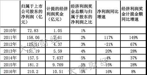 表1:万科经济利润奖金历年计提情况(其中2016年为估算)