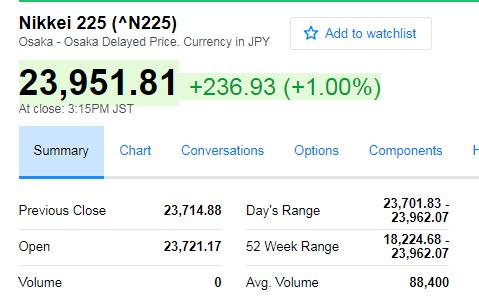 亚太股市周二多数上扬 日本股市创逾26年新高