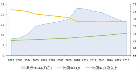 圖4 勞動人口比例下降