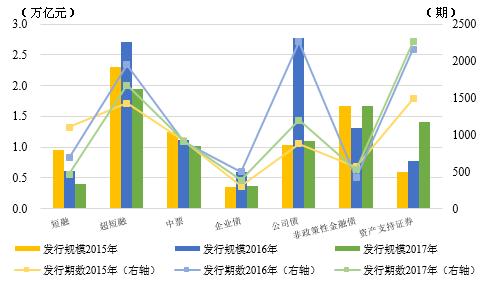 图2 2015-2017年我国债券市场主要券种发行情况 资料来源:联合资信COS系统