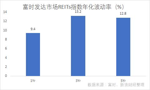 富时发达市场REITs指数年化波动率(图片来源:新浪财经)
