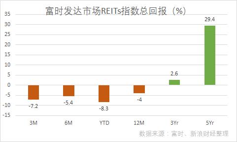 富时发达市场REITs指数总回报(图片来源:新浪财经)